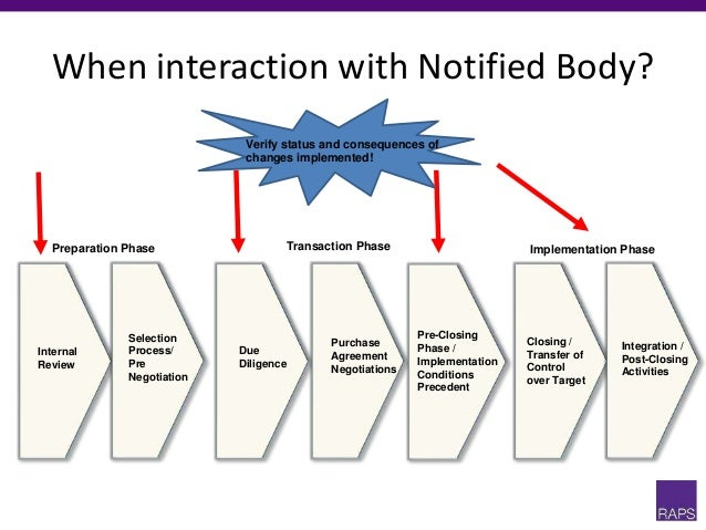 When interaction with Notified Body? Preparation Phase Transaction Phase Implementation Phase Internal Review Selection Pr...