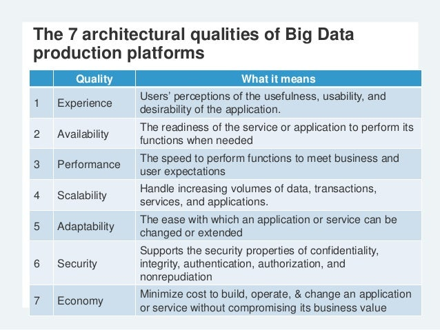 Productionizing Hadoop: 7 Architectural Best Practices
