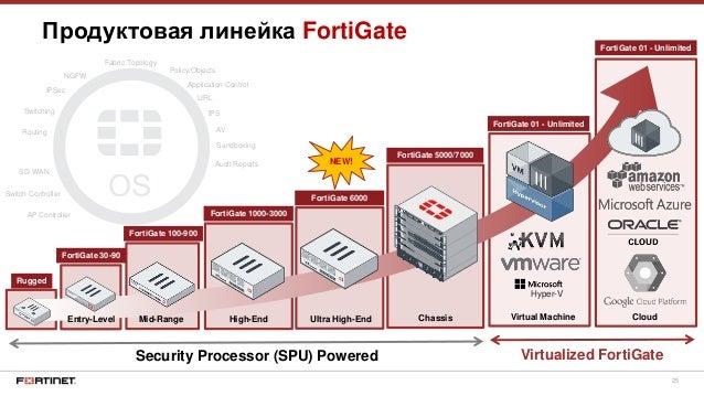 FortiGate - файрволы от Fortinet