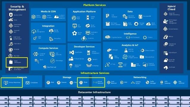 Mapr On Azure Getting Value From Big Data In The Cloud