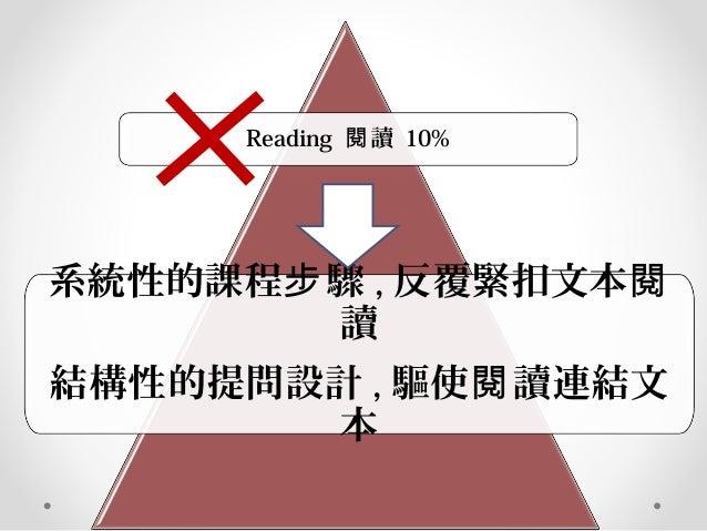Reading 讀閱 10% 系統性的課程 驟步 , 反覆緊扣文本閱 讀 結構性的提問設計 , 驅使 讀連結文閱 本