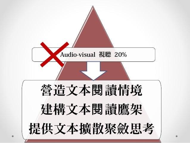Audio-visual 視聽 20% 營造文本 讀情境閱 建構文本 讀鷹架閱 提供文本擴散聚斂思考