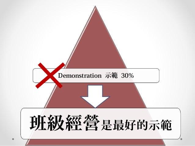 Demonstration 示範 30% 班級經營是最好的示範