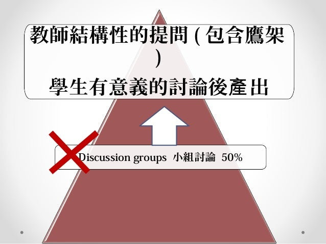 教師結構性的提問 ( 包含鷹架 ) 學生有意義的討論後 出產 Discussion groups 小組討論 50%