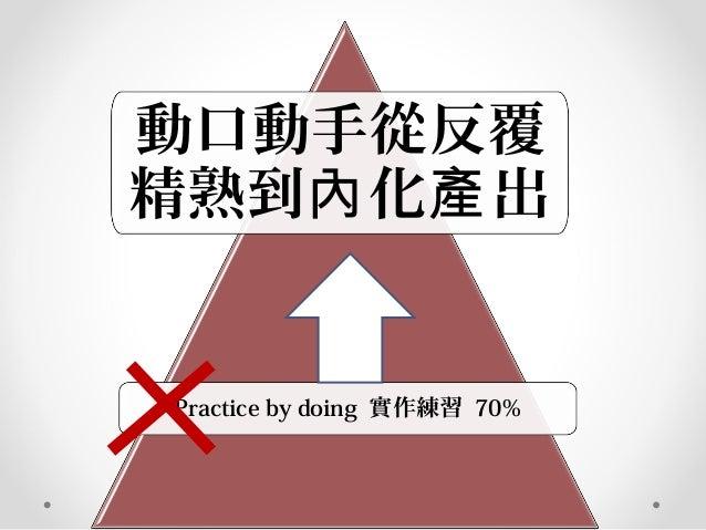 動口動手從反覆 精熟到 化 出內 產 Practice by doing 實作練習 70%