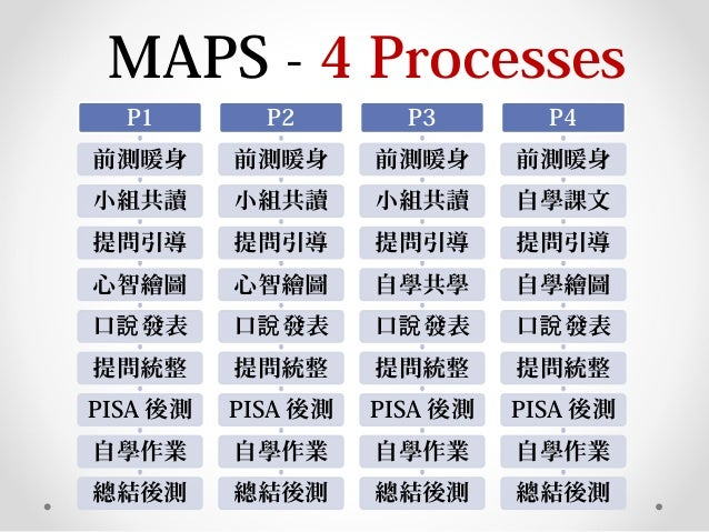 MAPS - 4 Processes P1 前測暖身 小組共讀 提問引導 心智繪圖 口 發表說 提問統整 PISA 後測 自學作業 總結後測 P2 前測暖身 小組共讀 提問引導 心智繪圖 口 發表說 提問統整 PISA 後測 自學作業 總結後測...