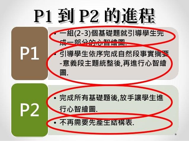 P1P1 到到 P2P2 的進程的進程