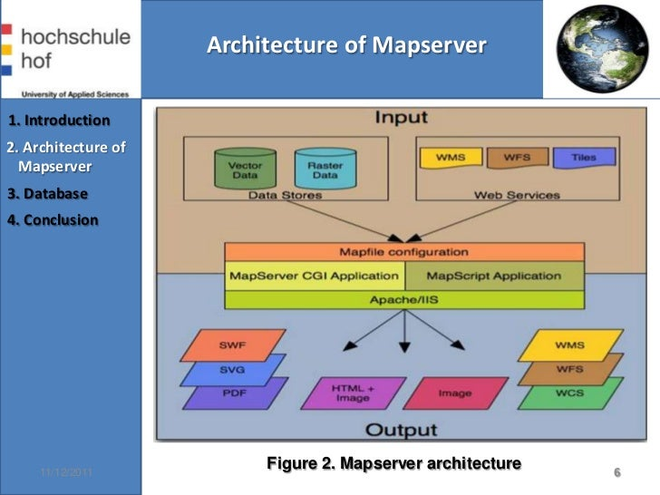 Mapserver Application