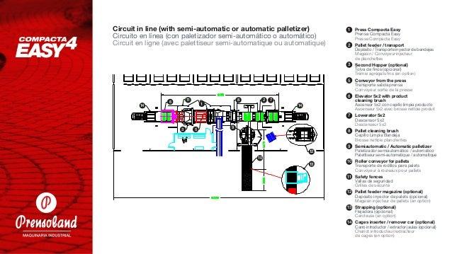 8 9 10 11 15 16 17 18 19 1 2 3 6 7 12 14 14 5 U circuit Circuito en U Circuit en U Press Compacta Easy Prensa Compacta Eas...