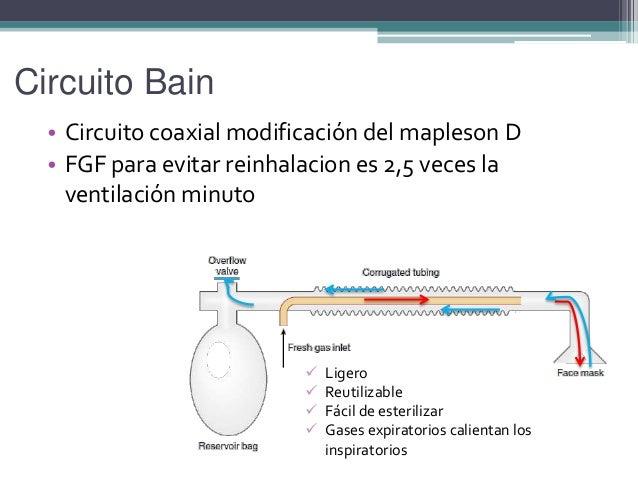 Circuito Bain : Maquina de anestesia y quirófano