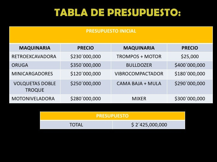 TABLA DE PRESUPUESTO:                           PRESUPUESTO INICIAL  MAQUINARIA         PRECIO              MAQUINARIA    ...