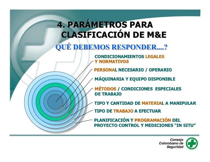 4. PARÁMETROS PARA  CLASIFICACIÓN DE M&E         CONDICIONAMIENTOS LEGALES        Y NORMATIVOS        PERSONAL NECESARIO /...
