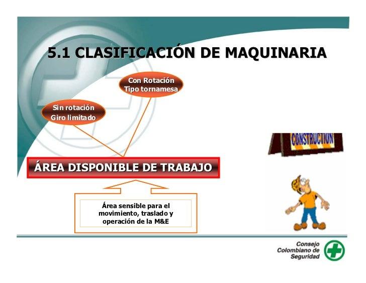 5.1 CLASIFICACIÓN DE MAQUINARIA                           Con Rotación                          Tipo tornamesa    Sin rota...