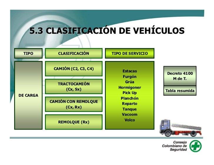 5.3 CLASIFICACIÓN DE VEHÍCULOS    TIPO        CLASIFICACIÓN       TIPO DE SERVICIO                CAMIÓN (C2, C3, C4)     ...