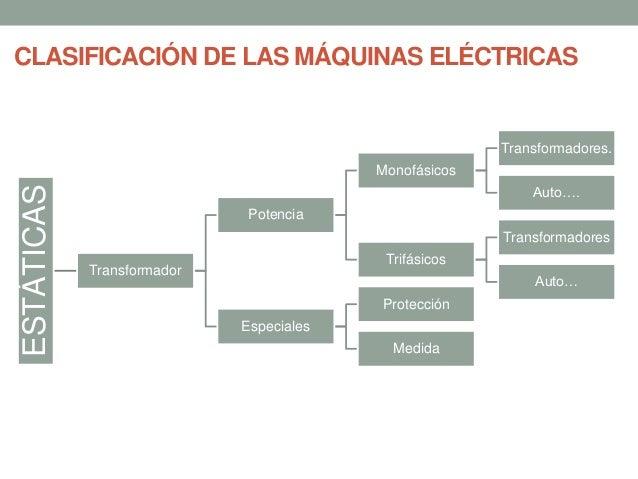 CLASIFICACIÓN DE LAS MÁQUINAS ELÉCTRICAS ROTATIVAS ... b49ca027a308