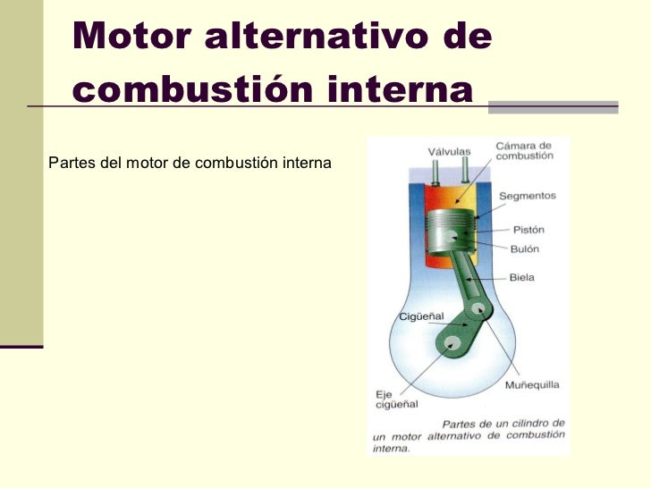 Motor alternativo de combustión interna Partes del motor de combustión interna