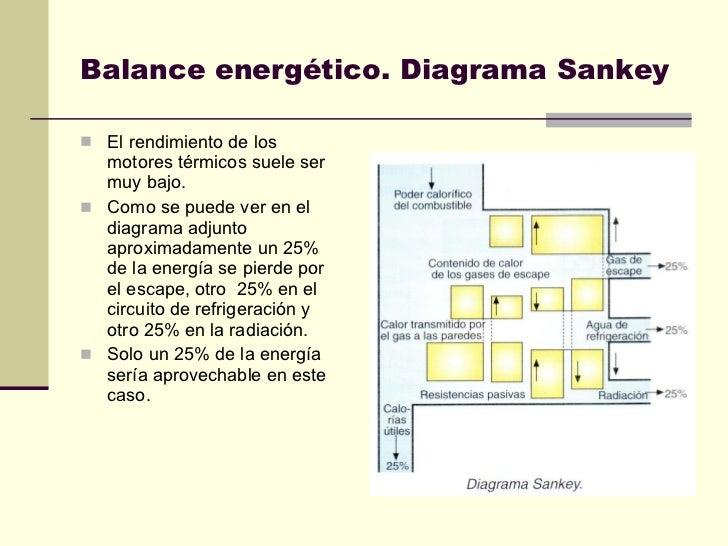 Balance energético. Diagrama Sankey <ul><li>El rendimiento de los motores térmicos suele ser muy bajo. </li></ul><ul><li>C...