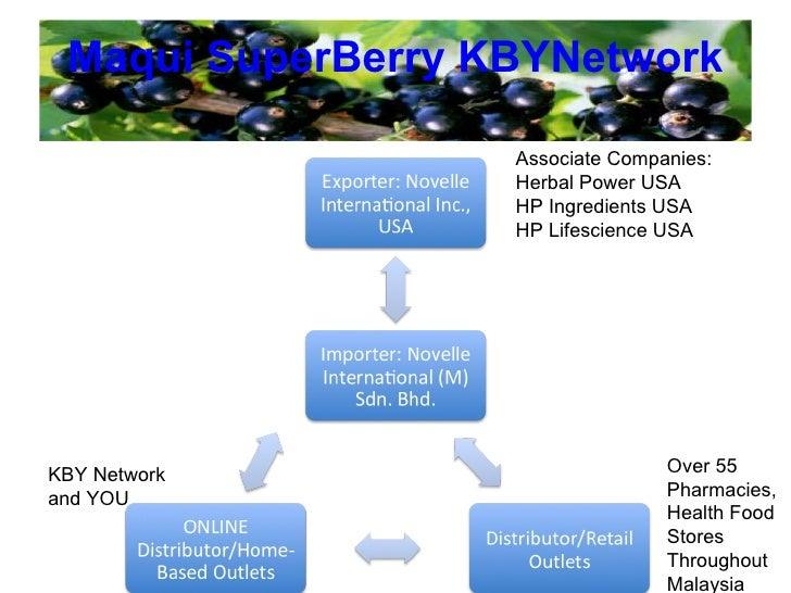 Maqui   SuperBerry   KBYNetwork Associate Companies: Herbal Power USA HP Ingredients USA HP Lifescience USA Over 55 Pharma...