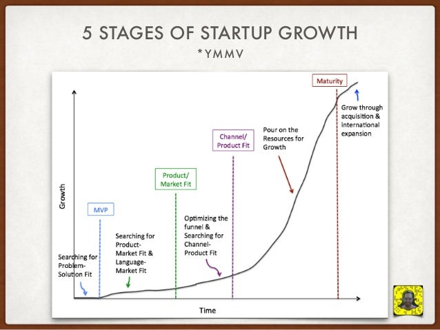 5 Phases of Startup Growth