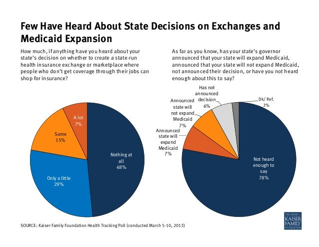 Not heardenough tosay78%Announcedstate willnot expandMedicaid7%Has notannounceddecision6%Dk/ Ref.2%SOURCE: Kaiser Family F...