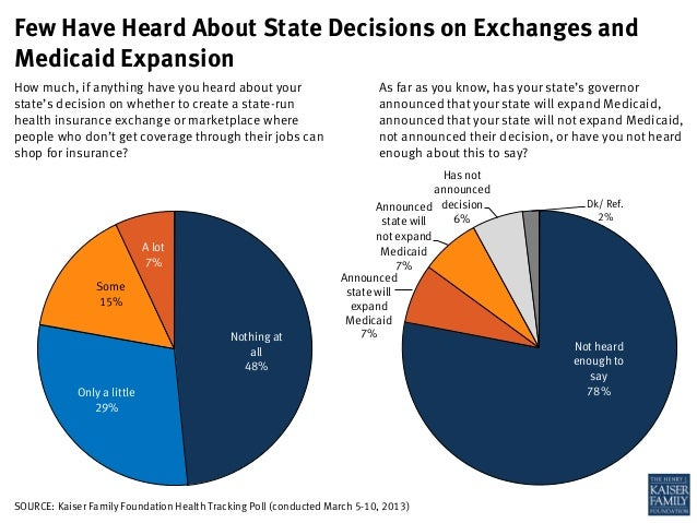 Few Have Heard About State Decisions on Exchanges andMedicaid ExpansionHow much, if anything have you heard about your    ...