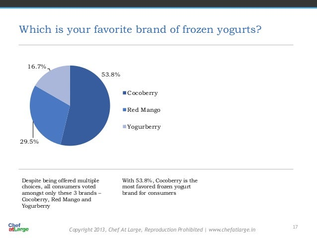 frozen yogurt consumer behavior Find out more about the blue bunny vanilla bean ice cream & frozen yogurt, including ratings, performance, and pricing from consumer reports.