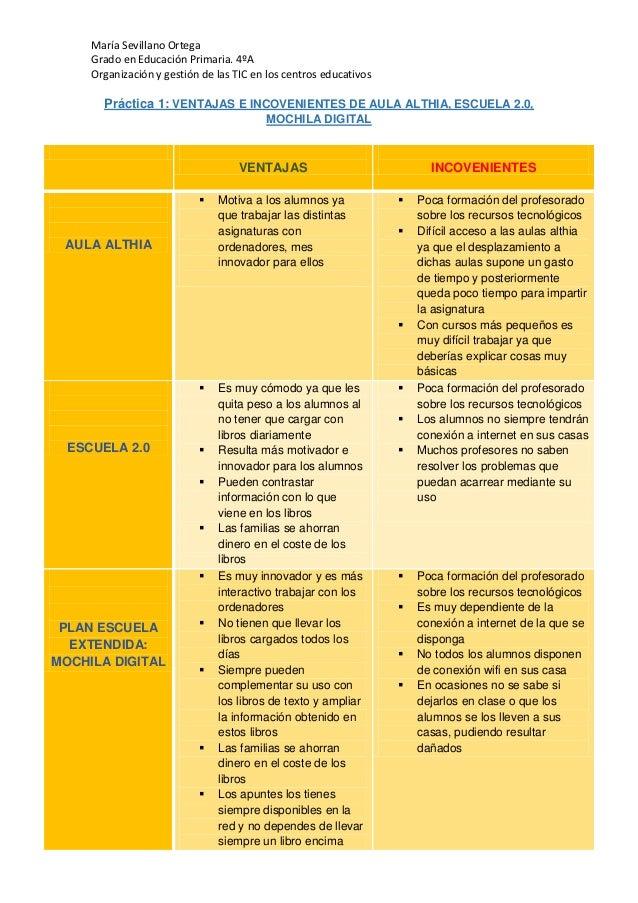 María Sevillano Ortega Grado en Educación Primaria. 4ºA Organización y gestión de las TIC en los centros educativos Prácti...