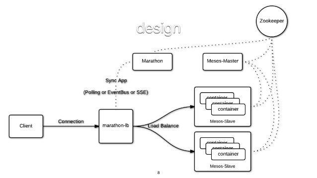 8 design