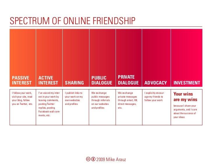 spectrum online