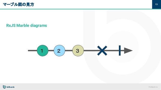 © bitbank inc. マーブル図の見方 13 RxJS Marble diagrams 1 2 3