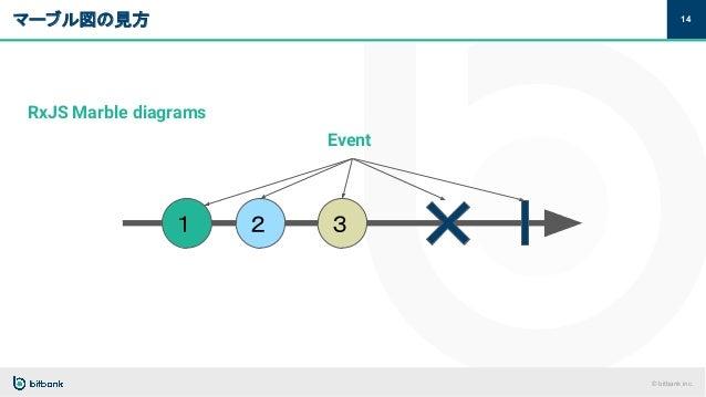 © bitbank inc. マーブル図の見方 14 Event 1 2 3 RxJS Marble diagrams