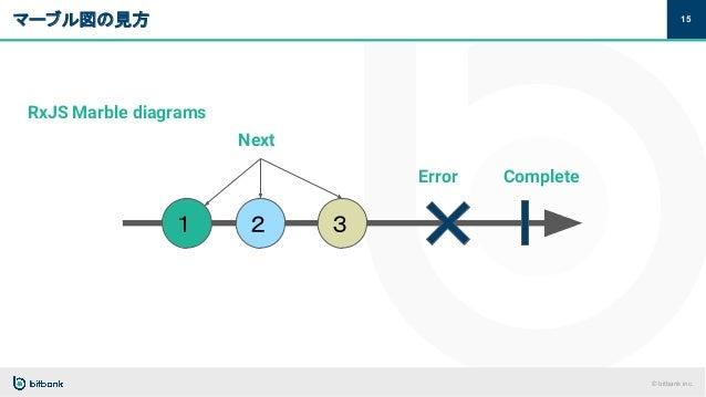 © bitbank inc. マーブル図の見方 15 Next 1 2 3 Error Complete RxJS Marble diagrams