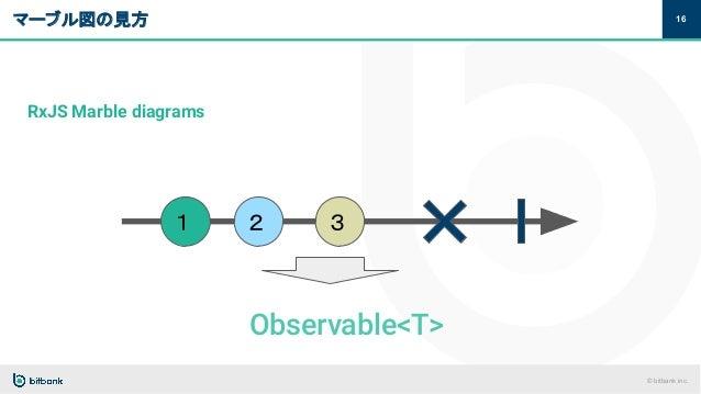 © bitbank inc. マーブル図の見方 16 RxJS Marble diagrams 1 2 3 Observable<T>