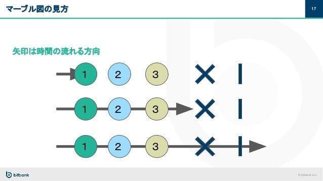 © bitbank inc. マーブル図の見方 17 矢印は時間の流れる方向 1 2 3 1 2 3 1 2 3