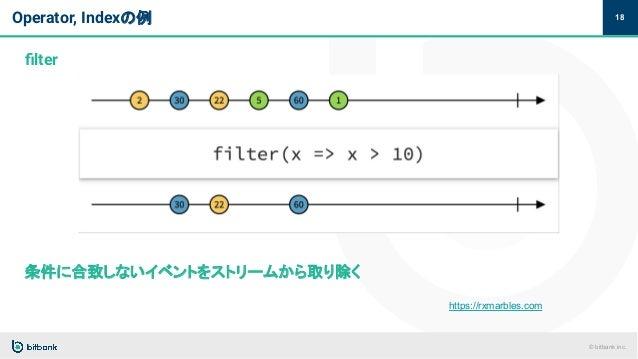 © bitbank inc. Operator, Indexの例 18 filter https://rxmarbles.com 条件に合致しないイベントをストリームから取り除く