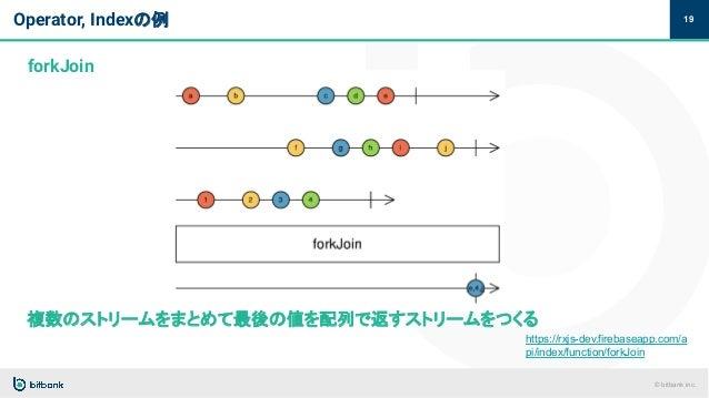 © bitbank inc. Operator, Indexの例 19 forkJoin https://rxjs-dev.firebaseapp.com/a pi/index/function/forkJoin 複数のストリームをまとめて最後...
