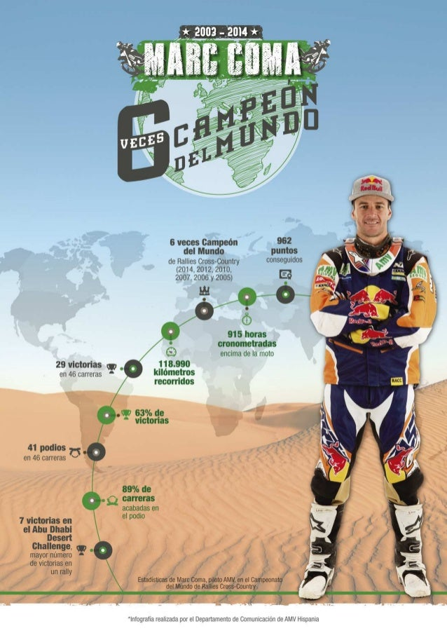 Infografia de Marc Coma Rallies Cross-Country