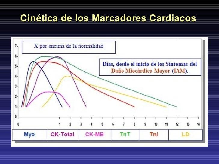 Cinética de los Marcadores Cardiacos