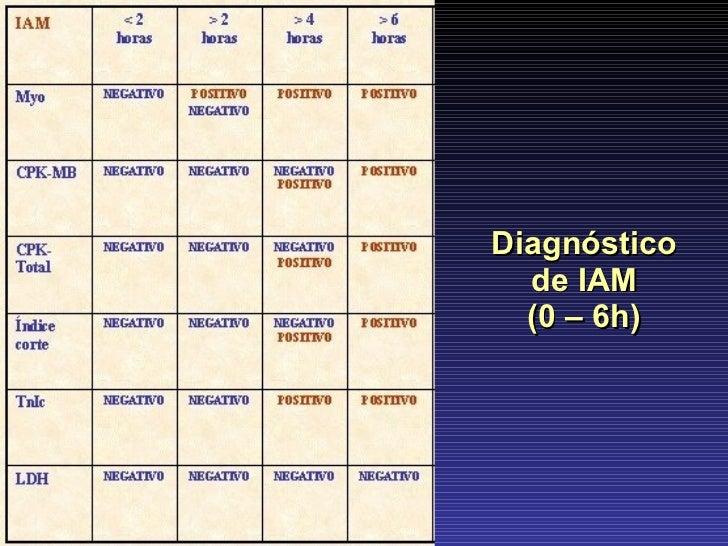 Diagnóstico de IAM (0 – 6h)