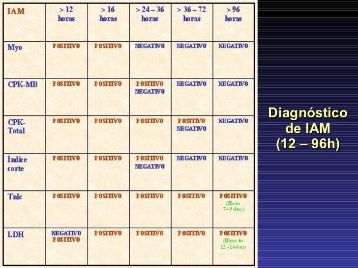 Diagnóstico de IAM (12 – 96h)