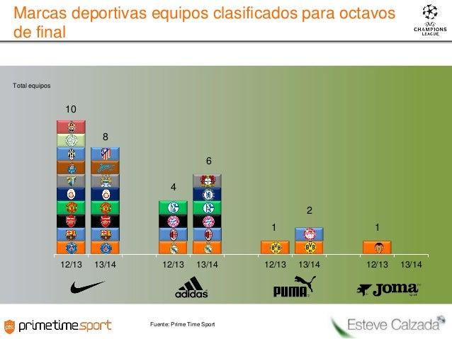 Marcas deportivas equipos clasificados para octavos de final  Total equipos  10 8 6 4 2 1  1  12/13  13/14  12/13  13/14  ...