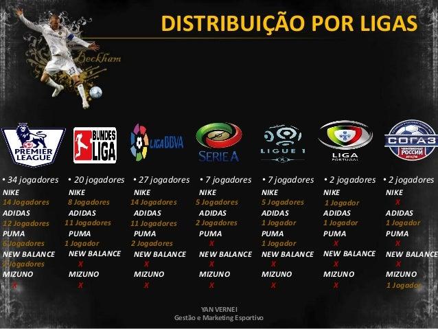 3b2f3b542cbad Marcas Esportivas no Futebol - 100 Jogadores Mais Valiosos