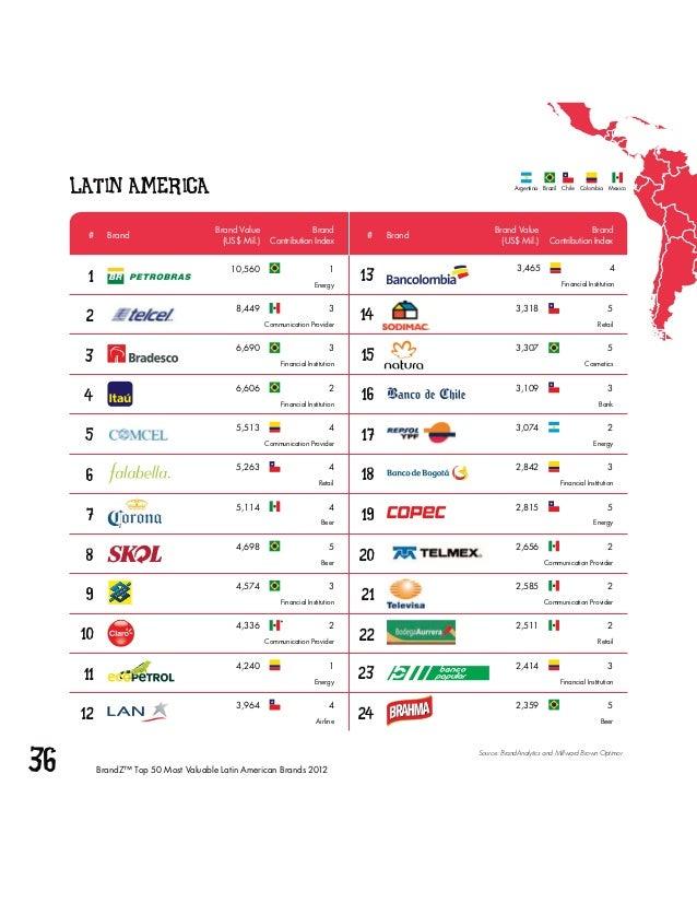 36 BrandZ™ Top 50 Most Valuable Latin American Brands 201212345678910111213141516171819202122232413,318 58,449 33,307 533,...