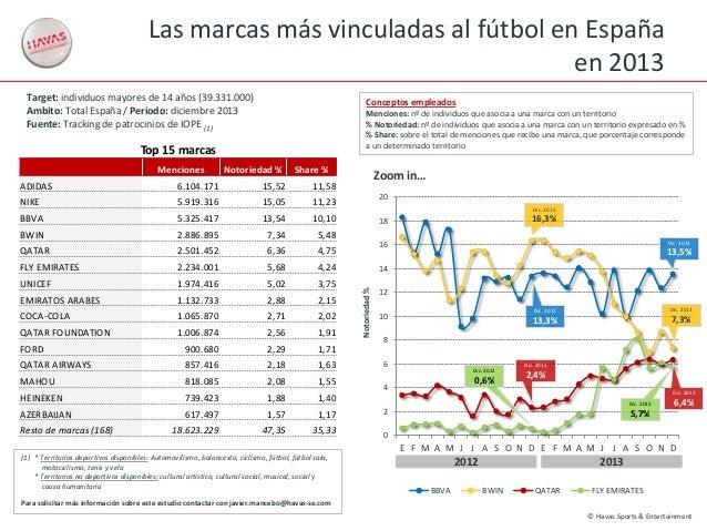 Las marcas más vinculadas al fútbol en España en 2013 Target: individuos mayores de 14 años (39.331.000) Ambito: Total Esp...
