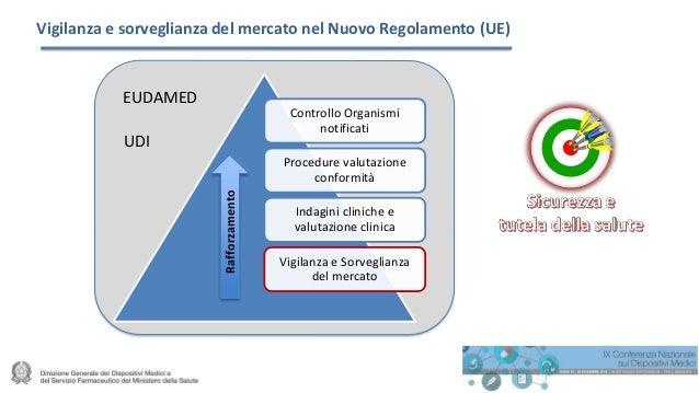Vigilanza e sorveglianza del mercato nel Nuovo Regolamento (UE) Controllo Organismi notificati Procedure valutazione confo...
