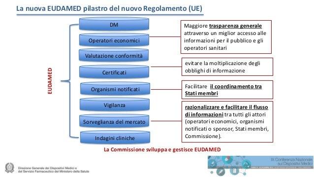 La nuova EUDAMED pilastro del nuovo Regolamento (UE) DM Operatori economici Valutazione conformità Certificati Organismi n...