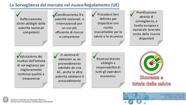 La Sorveglianza del mercato nel nuovo Regolamento (UE) Rafforzamento diritti obblighi delle autorità nazionali competenti ...