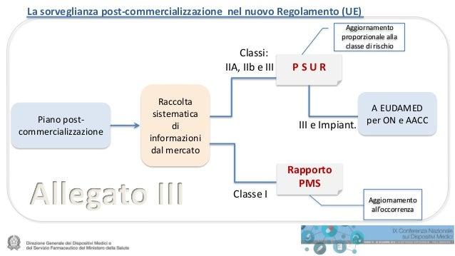 La sorveglianza post-commercializzazione nel nuovo Regolamento (UE) Piano post- commercializzazione Raccolta sistematica d...