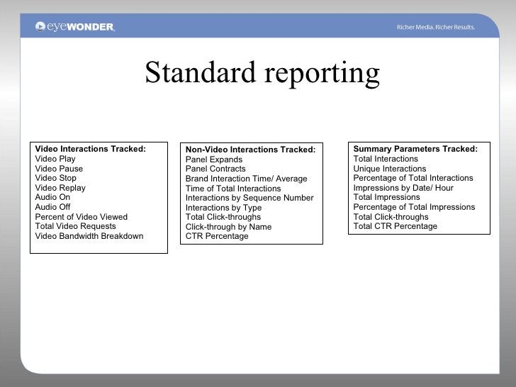 Standard reporting Video Interactions Tracked: Video Play Video Pause Video Stop Video Replay Audio On Audio Off Percent o...