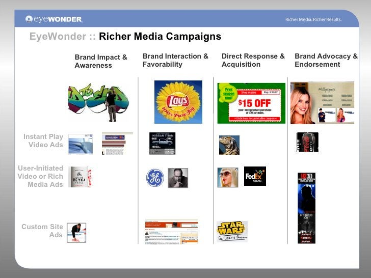 Brand Impact & Awareness Brand Interaction & Favorability Direct Response & Acquisition  Brand Advocacy & Endorsement Inst...